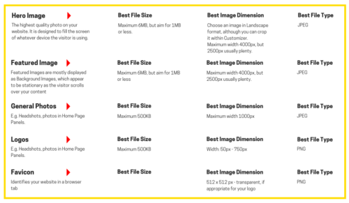 Image Sizes for websites for Website Jargon blog